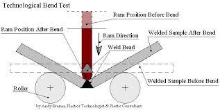 bend tests