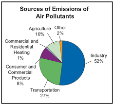 pictures of air pollutants