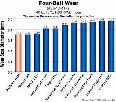 ball wear