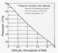 barometric pressure graph