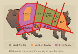 bison cuts