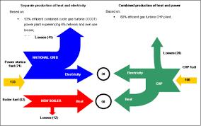 sankey diagrams