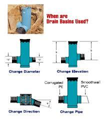 drain basins