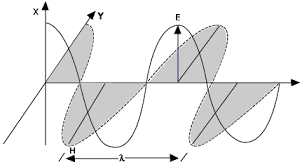 electromagnetic radiation wave
