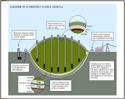 landfill methane