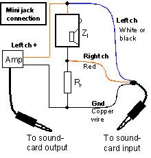 measure impedance