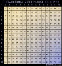 multiplication time table chart