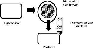 thermocouple psychrometer