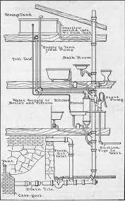 plumbing drainage