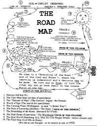 road map of life