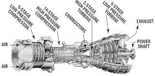 marine gas turbines