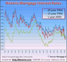 interest rate timeline