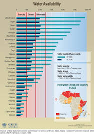 africa water resources