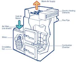 electronic furnace