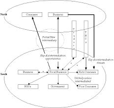 e commerce models