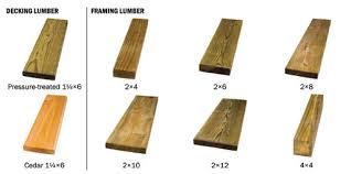 lumber types