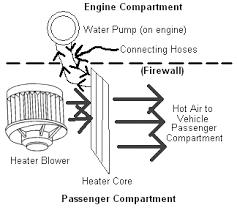 car heater core