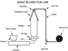 extruded film