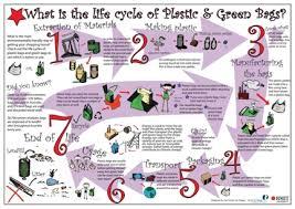 plastic cycle