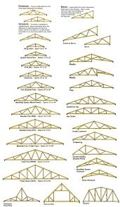 roof trusses pictures