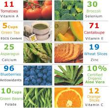 food and nutrient