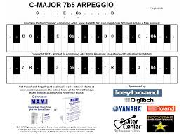 piano chords scales