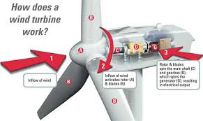 windpower turbine