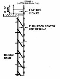 construction ladders