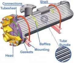 heat exchanger baffles