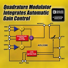 quadrature modulator