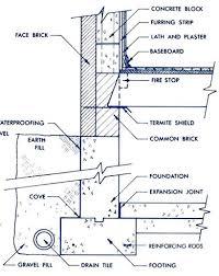 plumbing drawing symbols