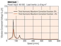 harmonic waveform