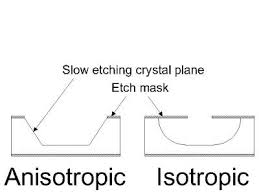 isotropic etch