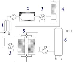 adsorption column