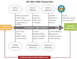 iso accreditation process