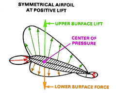 cambered airfoil