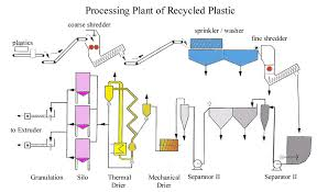 process of recycling plastic