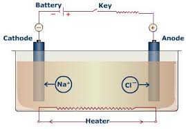 copper electrolytic
