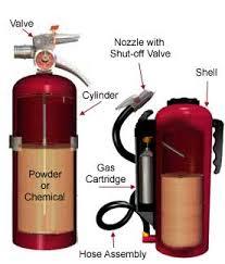 fire extinguisher valves
