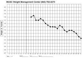 blank weight chart