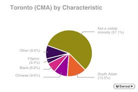 asian minorities