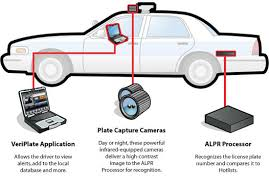 automatic licence plate recognition
