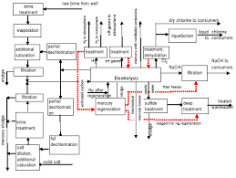 chlor alkali plants