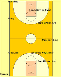 basketball court rules