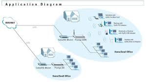 networking gateway