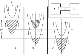 magnetic conductors