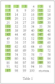 prime number table