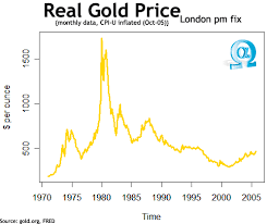 gold prices graphs