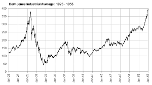 1929 stock market crash charts