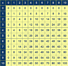 printable times table